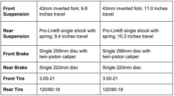 Honda CF250L and Honda CF250L Rally Chassis Suspension Brakes Comparison