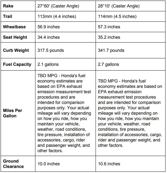 Honda CF250L and Honda CF250L Rally Dimension Comparisons