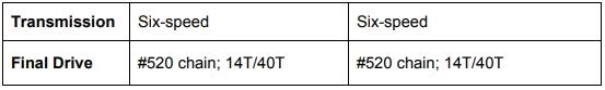 Honda CF250L and Honda CF250L Rally Drive Train Comparisons